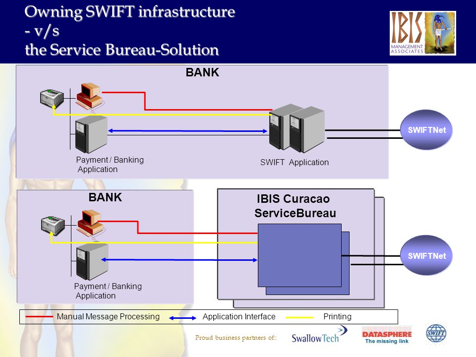 Proud business partners of:: BANK IBIS Curacao ServiceBureau Manual Message Processing Application Interface Printing SWIFTNet BANK Payment / Banking