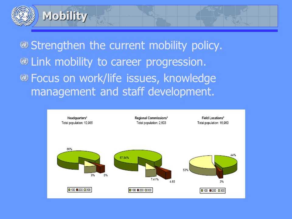 Mobility Strengthen the current mobility policy. Link mobility to career progression.