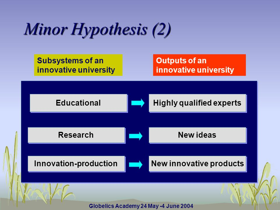 Globelics Academy 24 May -4 June 2004 Educational Research Innovation-production Highly qualified experts New ideas New innovative products Outputs of an innovative university Subsystems of an innovative university Minor Hypothesis (2)