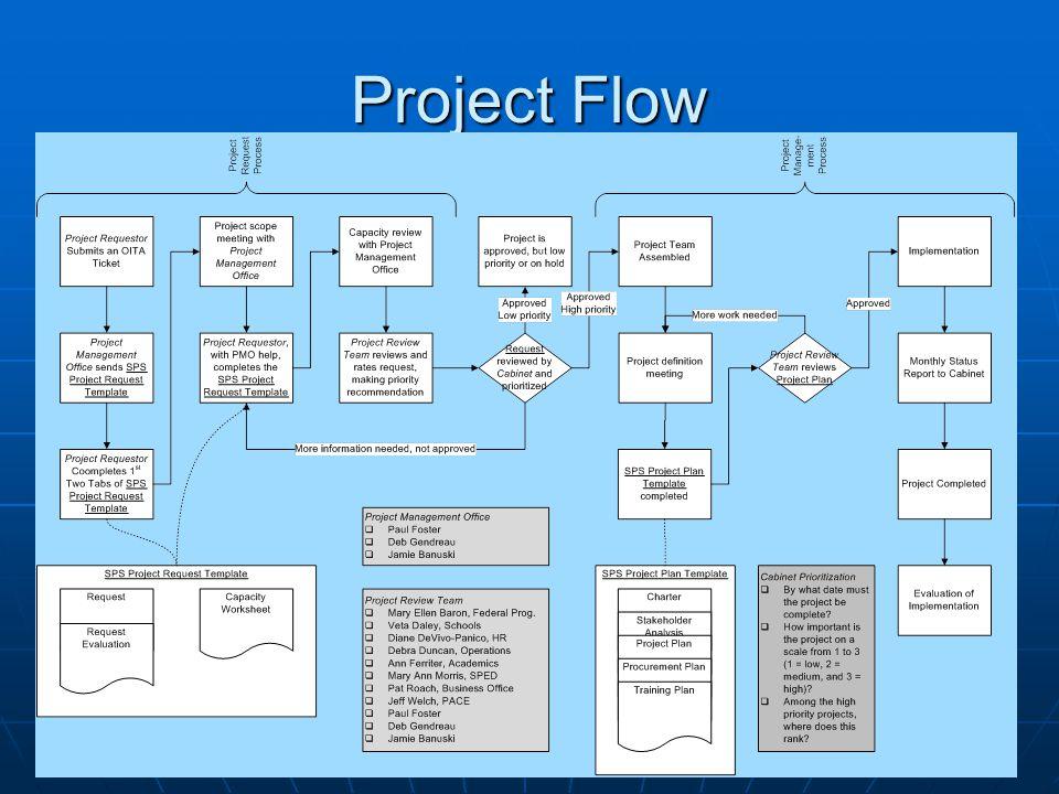 Project Flow