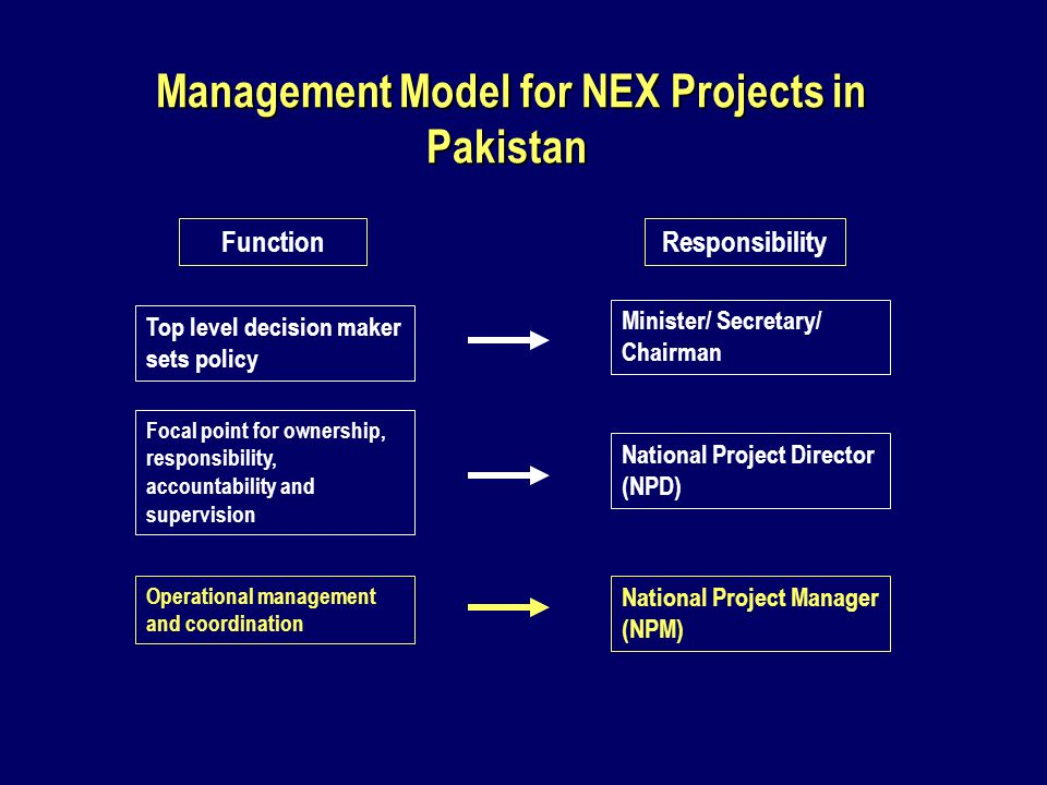 Management Model for NEX Projects in Pakistan Management Model for NEX Projects in Pakistan FunctionResponsibility Top level decision maker sets policy Focal point for ownership, responsibility, accountability and supervision Operational management and coordination Minister/ Secretary/ Chairman National Project Director (NPD) National Project Manager (NPM)