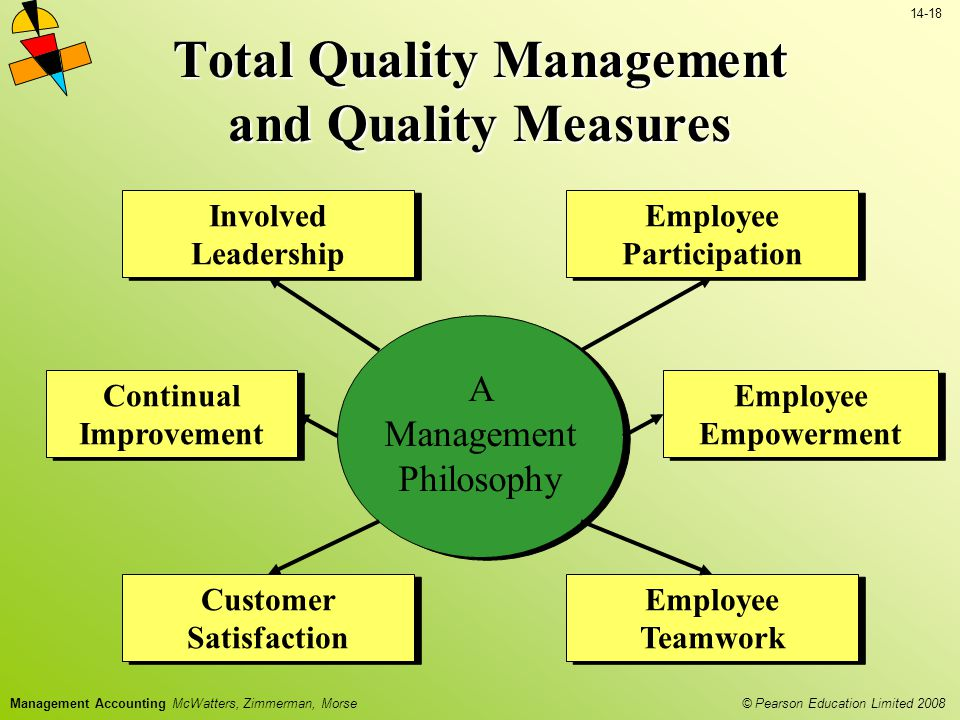 © Pearson Education Limited 2008 14-18 Management Accounting McWatters, Zimmerman, Morse Total Quality Management and Quality Measures Involved Leadership Employee Participation Employee Empowerment Employee Teamwork Customer Satisfaction Continual Improvement TQM A Management Philosophy
