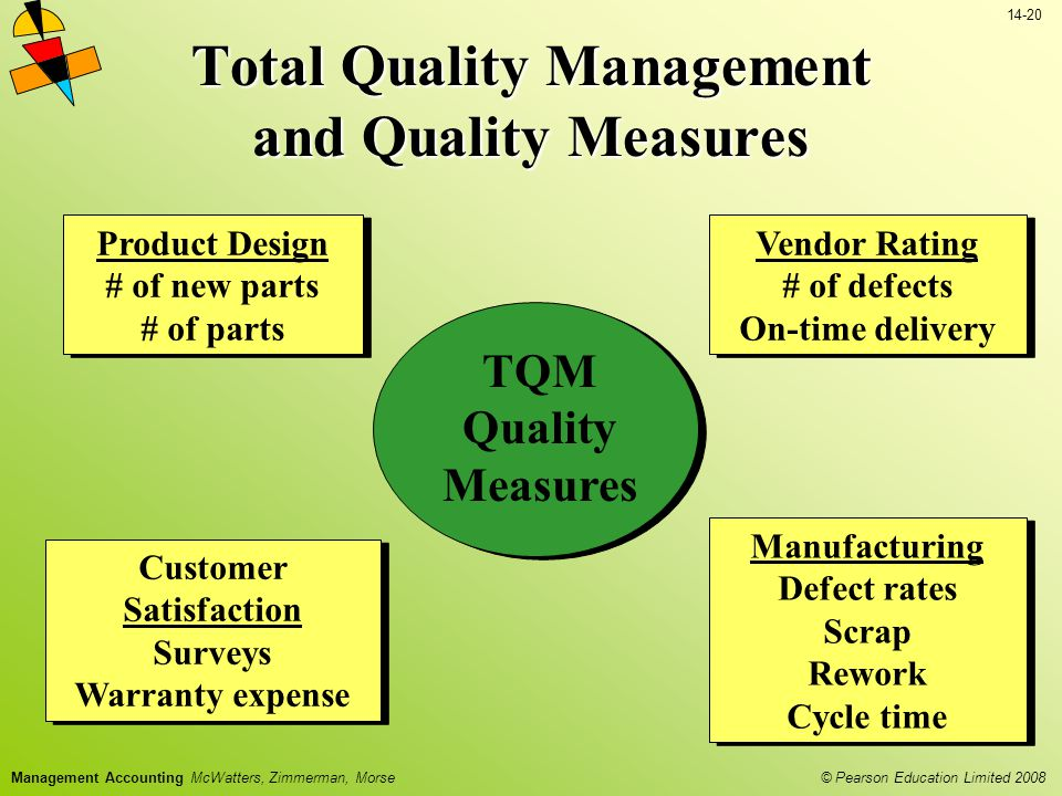 © Pearson Education Limited 2008 14-20 Management Accounting McWatters, Zimmerman, Morse Total Quality Management and Quality Measures TQM Quality Measures Product Design # of new parts # of parts Product Design # of new parts # of parts Vendor Rating # of defects On-time delivery Vendor Rating # of defects On-time delivery Manufacturing Defect rates Scrap Rework Cycle time Manufacturing Defect rates Scrap Rework Cycle time Customer Satisfaction Surveys Warranty expense Customer Satisfaction Surveys Warranty expense