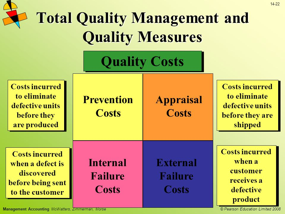 © Pearson Education Limited 2008 14-22 Management Accounting McWatters, Zimmerman, Morse Total Quality Management and Quality Measures Quality Costs Prevention Costs Appraisal Costs Internal Failure Costs External Failure Costs Costs incurred to eliminate defective units before they are shipped Costs incurred when a defect is discovered before being sent to the customer Costs incurred when a customer receives a defective product Costs incurred to eliminate defective units before they are produced