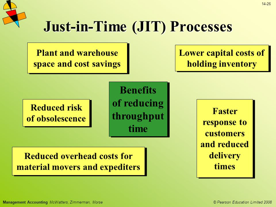 © Pearson Education Limited 2008 14-26 Management Accounting McWatters, Zimmerman, Morse Just-in-Time (JIT) Processes Lower capital costs of holding inventory Plant and warehouse space and cost savings Reduced overhead costs for material movers and expediters Reduced risk of obsolescence Faster response to customers and reduced delivery times Benefits of reducing throughput time