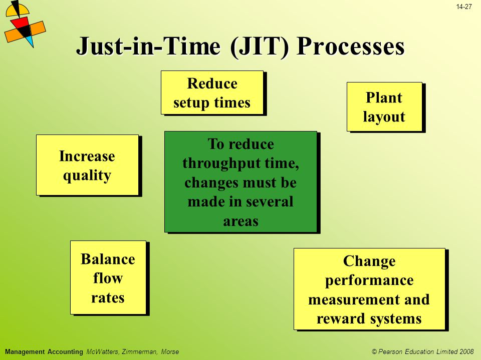 © Pearson Education Limited 2008 14-27 Management Accounting McWatters, Zimmerman, Morse Change performance measurement and reward systems Change performance measurement and reward systems Balance flow rates Balance flow rates Reduce setup times Plant layout Plant layout Increase quality To reduce throughput time, changes must be made in several areas Just-in-Time (JIT) Processes