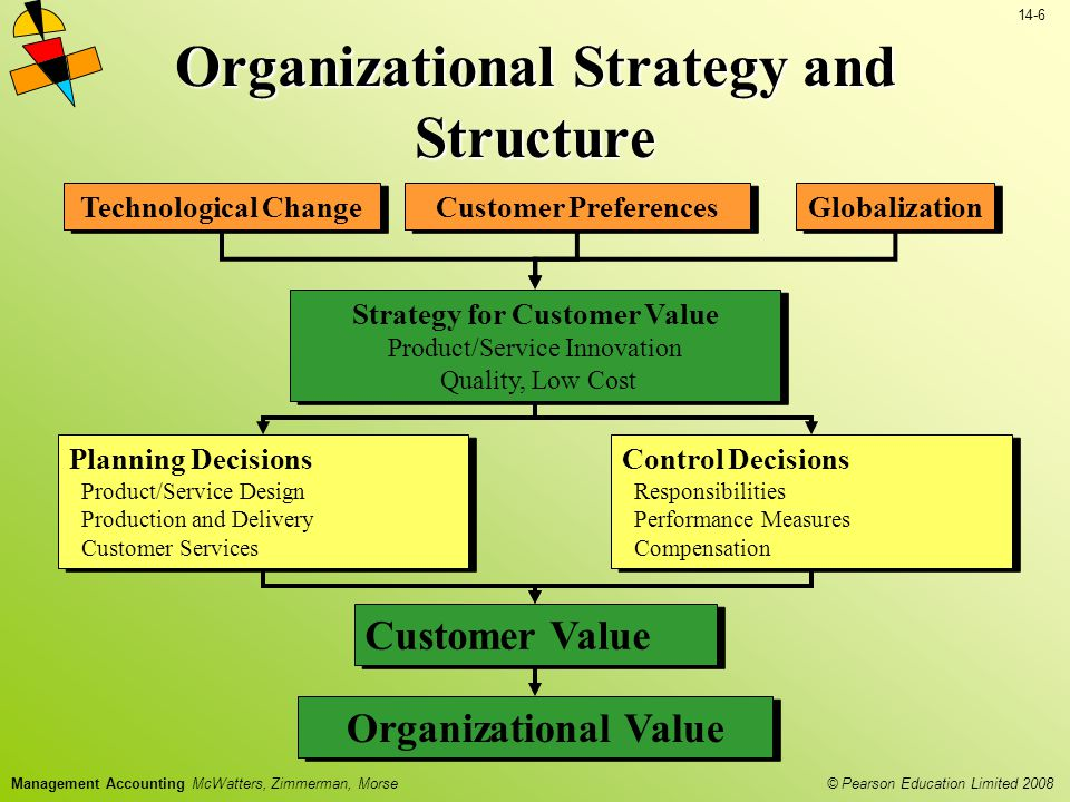 © Pearson Education Limited 2008 14-6 Management Accounting McWatters, Zimmerman, Morse Organizational Strategy and Structure Customer Preferences Technological Change Globalization Strategy for Customer Value Product/Service Innovation Quality, Low Cost Control Decisions Responsibilities Performance Measures Compensation Planning Decisions Product/Service Design Production and Delivery Customer Services Organizational Value Customer Value