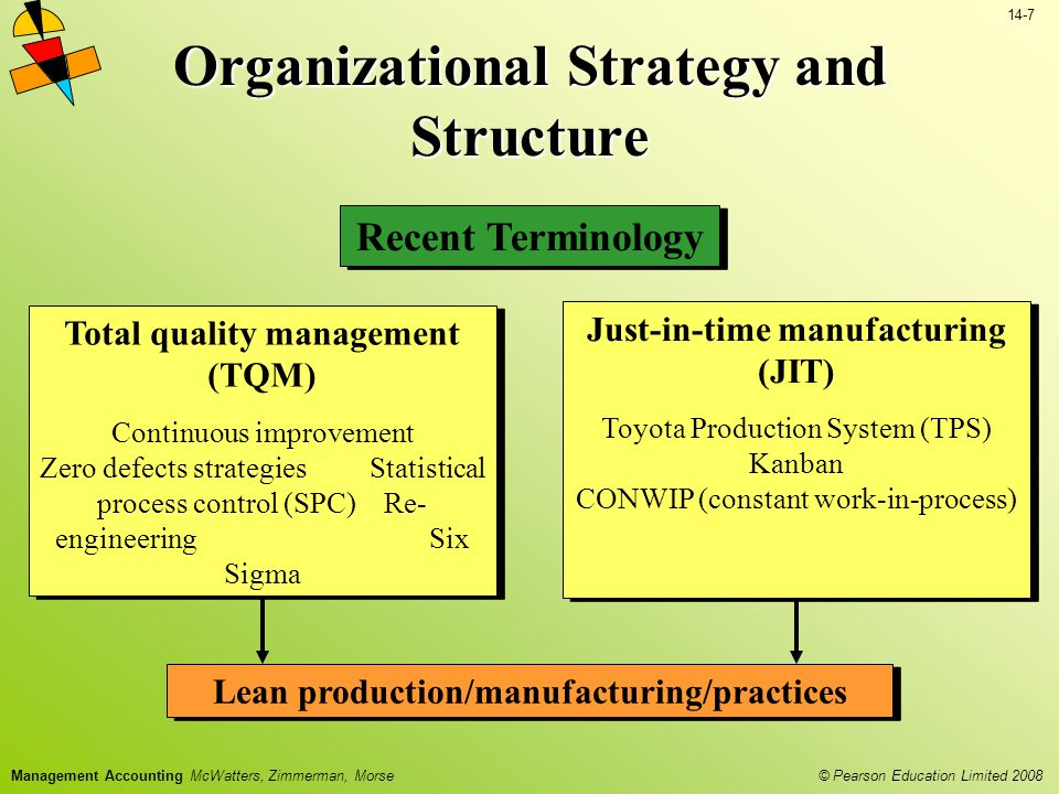 © Pearson Education Limited 2008 14-7 Management Accounting McWatters, Zimmerman, Morse Organizational Strategy and Structure Recent Terminology Total quality management (TQM) Continuous improvement Zero defects strategies Statistical process control (SPC) Re- engineering Six Sigma Total quality management (TQM) Continuous improvement Zero defects strategies Statistical process control (SPC) Re- engineering Six Sigma Lean production/manufacturing/practices Just-in-time manufacturing (JIT) Toyota Production System (TPS) Kanban CONWIP (constant work-in-process) Just-in-time manufacturing (JIT) Toyota Production System (TPS) Kanban CONWIP (constant work-in-process)