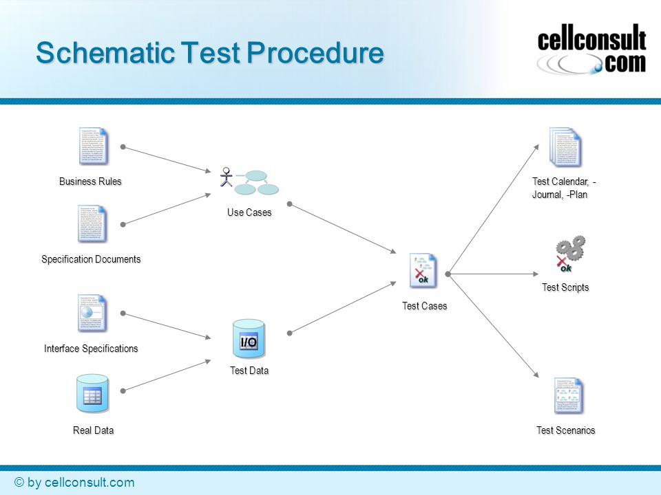 © by cellconsult.com Schematic Test Procedure Business Rules Specification Documents Interface Specifications Real Data Use Cases Test Cases Test Calendar, - Journal, -Plan Test Scripts Test Scenarios Test Data