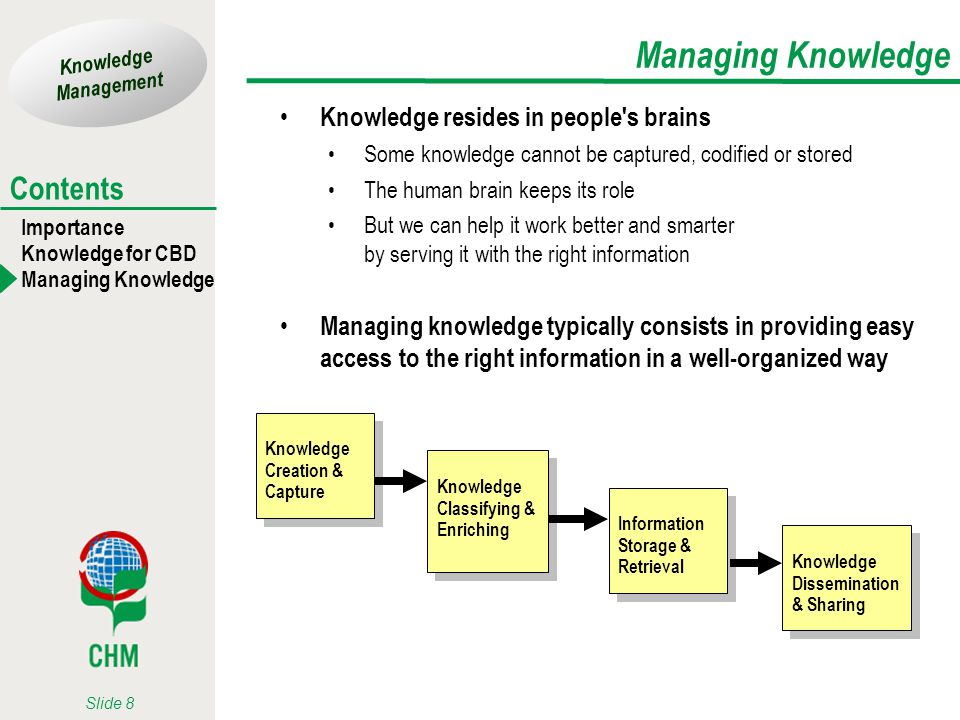 Knowledge Management Importance Knowledge for CBD Managing Knowledge Contents Slide 8 Managing Knowledge Knowledge resides in people's brains Some kno