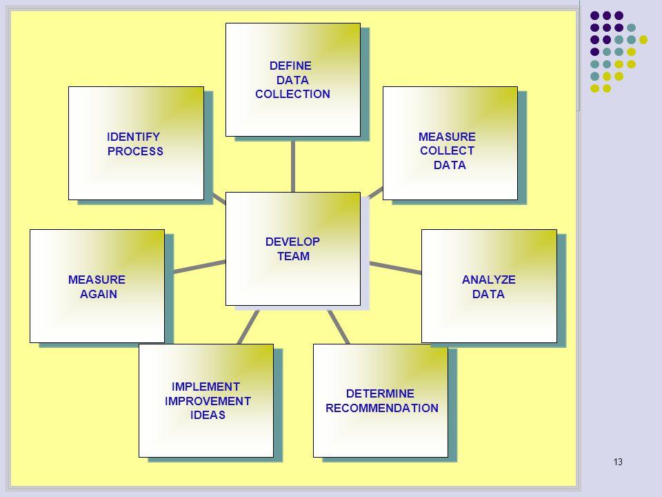 13 DEVELOP TEAM DEFINE DATA COLLECTION MEASURE COLLECT DATA ANALYZE DATA DETERMINE RECOMMENDATION IMPLEMENT IMPROVEMENT IDEAS MEASURE AGAIN IDENTIFY PROCESS