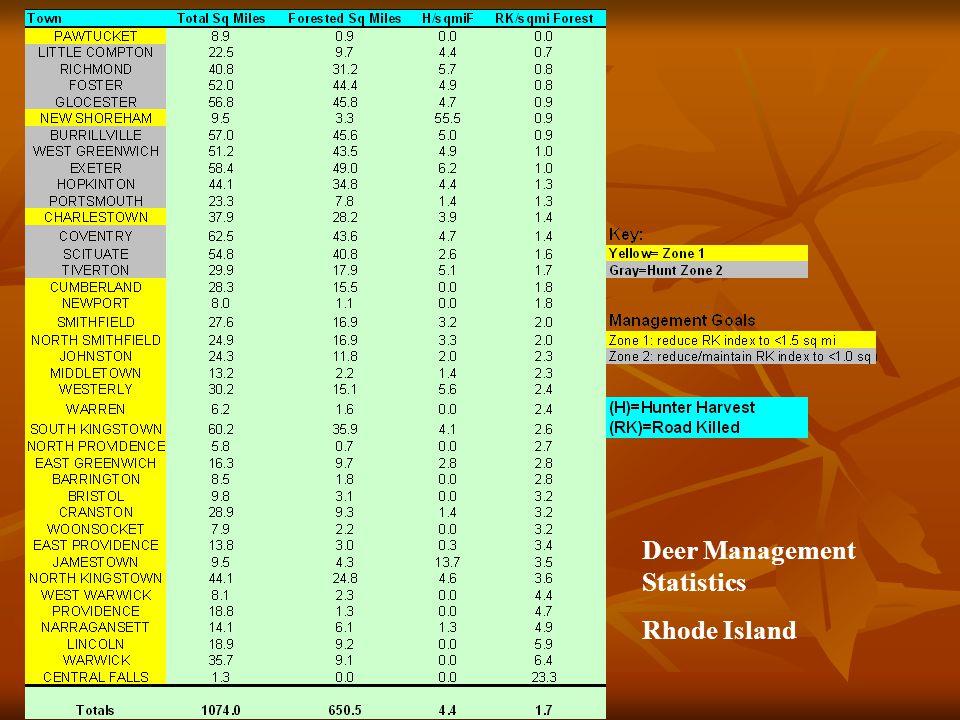 Deer Management Statistics Rhode Island
