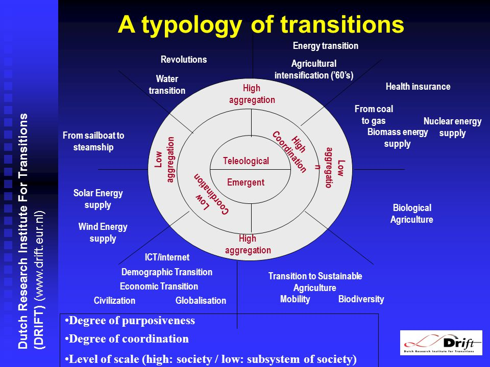 Dutch Research Institute For Transitions (DRIFT) (www.drift.eur.nl) Degree of purposiveness Degree of coordination Level of scale (high: society / low: subsystem of society) High aggregation Emergent Teleological Low aggregation High aggregation Low aggregatio n Low Coordination High Coordination Demographic Transition Economic Transition Revolutions From coal to gas ICT/internet From sailboat to steamship CivilizationGlobalisation Water transition Agricultural intensification (60s) Health insurance Transition to Sustainable Agriculture Energy transition Wind Energy supply Solar Energy supply Biomass energy supply Nuclear energy supply MobilityBiodiversity Biological Agriculture A typology of transitions