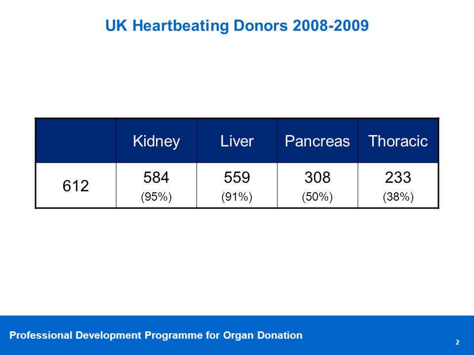 Professional Development Programme for Organ Donation UK Heartbeating Donors 2008-2009 2 KidneyLiverPancreasThoracic 612 584 (95%) 559 (91%) 308 (50%) 233 (38%)