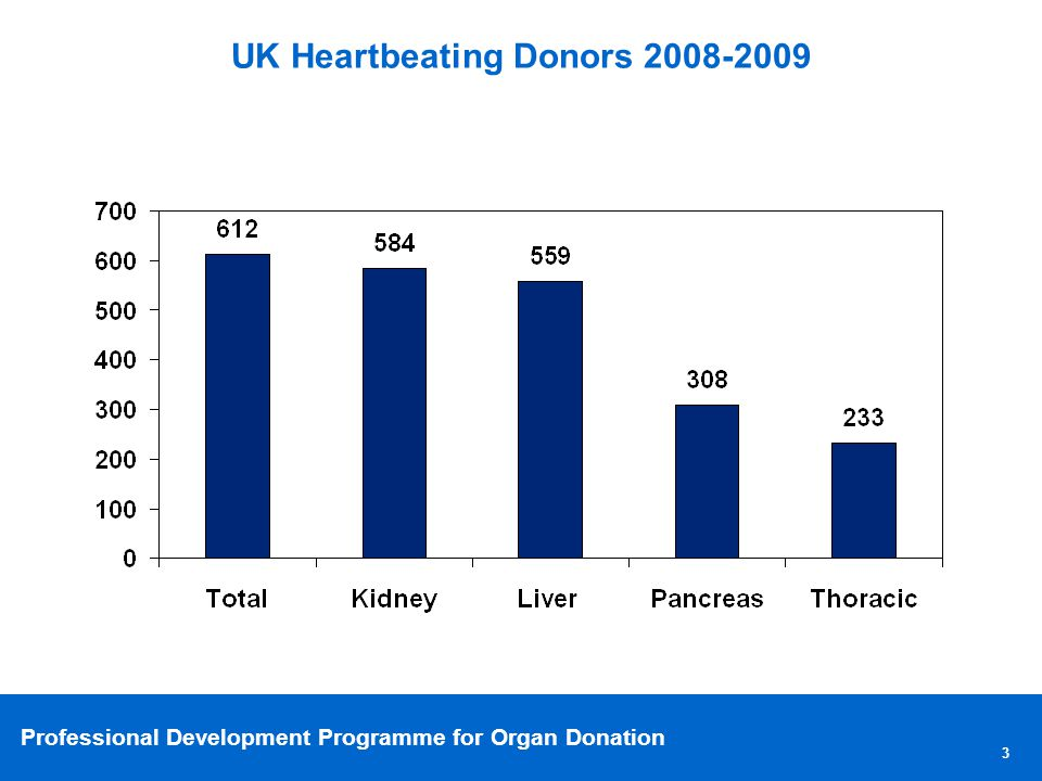 Professional Development Programme for Organ Donation UK Heartbeating Donors 2008-2009 3