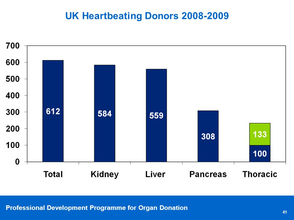 Professional Development Programme for Organ Donation UK Heartbeating Donors 2008-2009 41