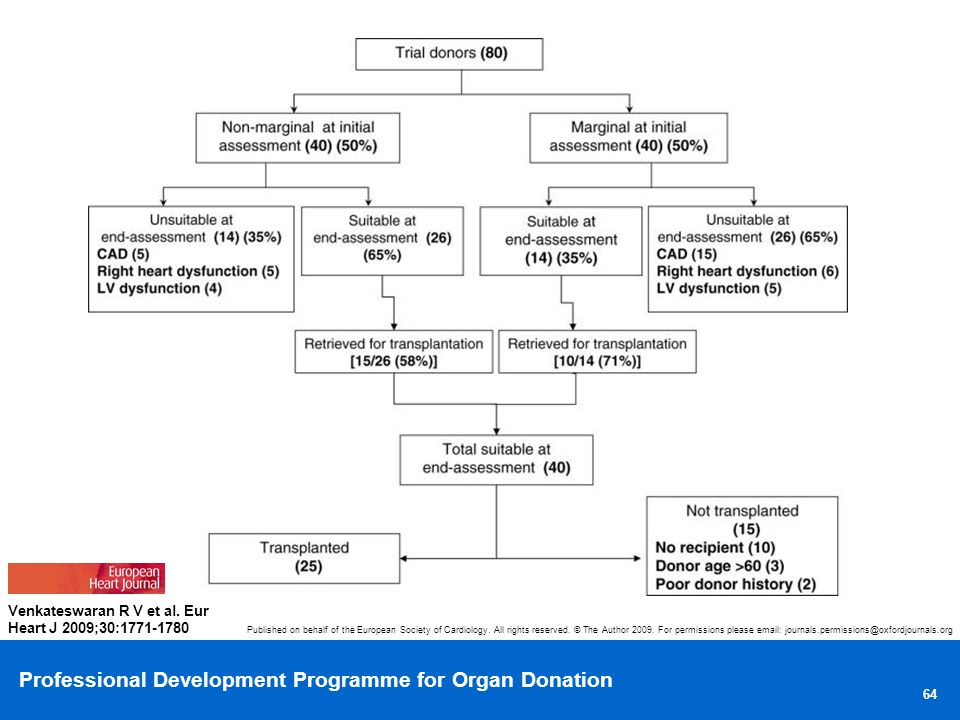Professional Development Programme for Organ Donation 64 Published on behalf of the European Society of Cardiology.