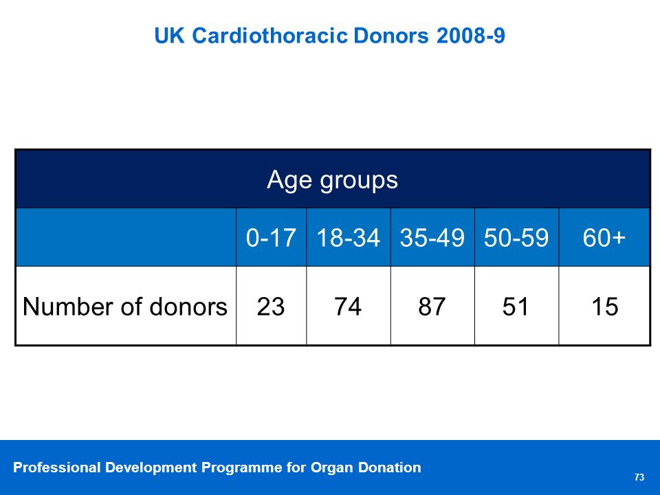 Professional Development Programme for Organ Donation UK Cardiothoracic Donors 2008-9 73 Age groups 0-1718-3435-4950-5960+ Number of donors2374875115
