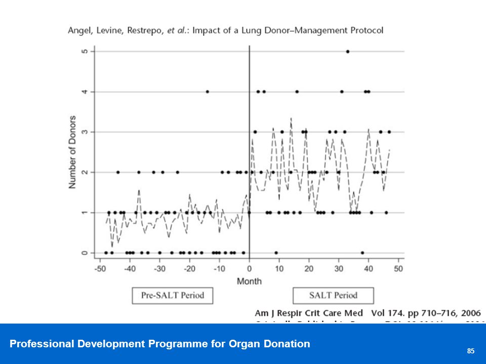 Professional Development Programme for Organ Donation 85
