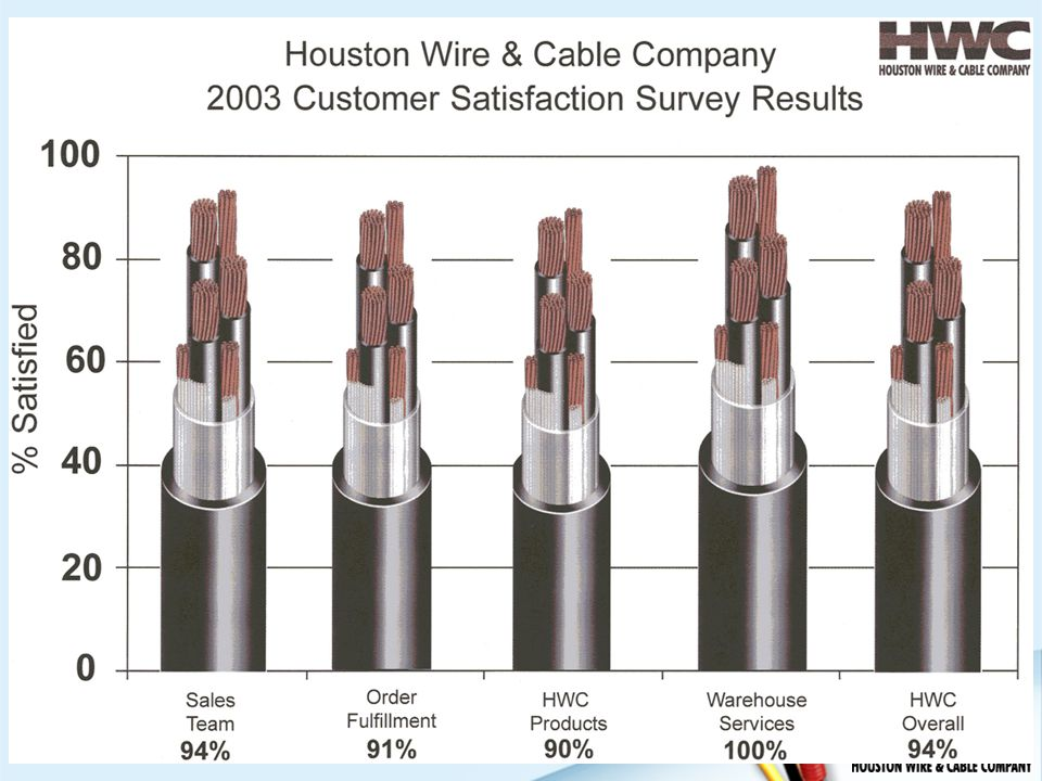 Magnificent Houston Wire And Cable Catalog Gallery - Wiring Diagram ...