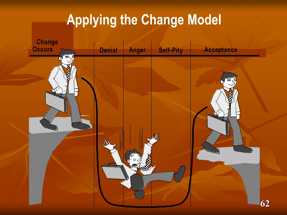 62 Applying the Change Model Change Occurs Denial Anger Self-Pity Acceptance
