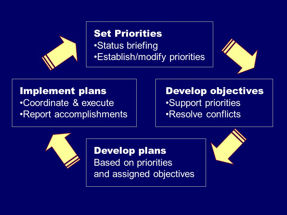 Set Priorities Status briefing Establish/modify priorities Develop objectives Support priorities Resolve conflicts Develop plans Based on priorities a