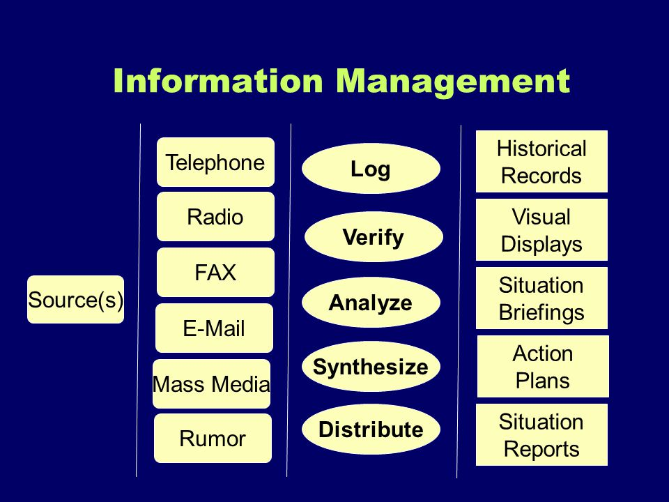 Information Management Source(s) Telephone Radio FAX E-Mail Mass Media Rumor Verify Analyze Log Synthesize Visual Displays Situation Briefings Action