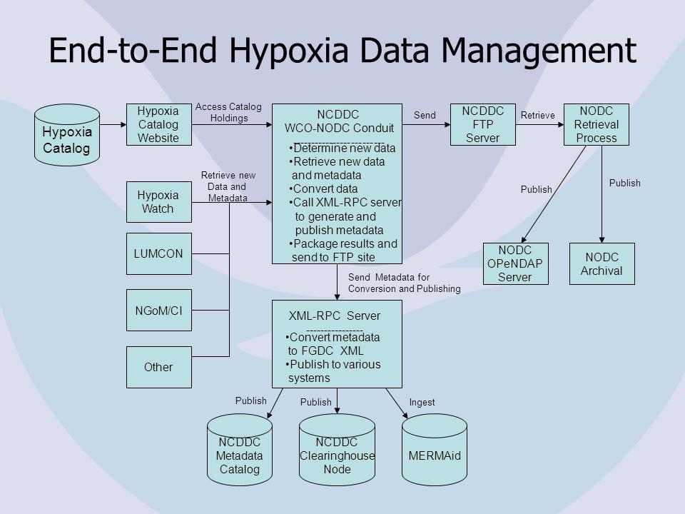Access Catalog Holdings Publish Hypoxia Catalog Website NCDDC FTP Server NODC Retrieval Process Hypoxia Catalog NCDDC WCO-NODC Conduit ---------------