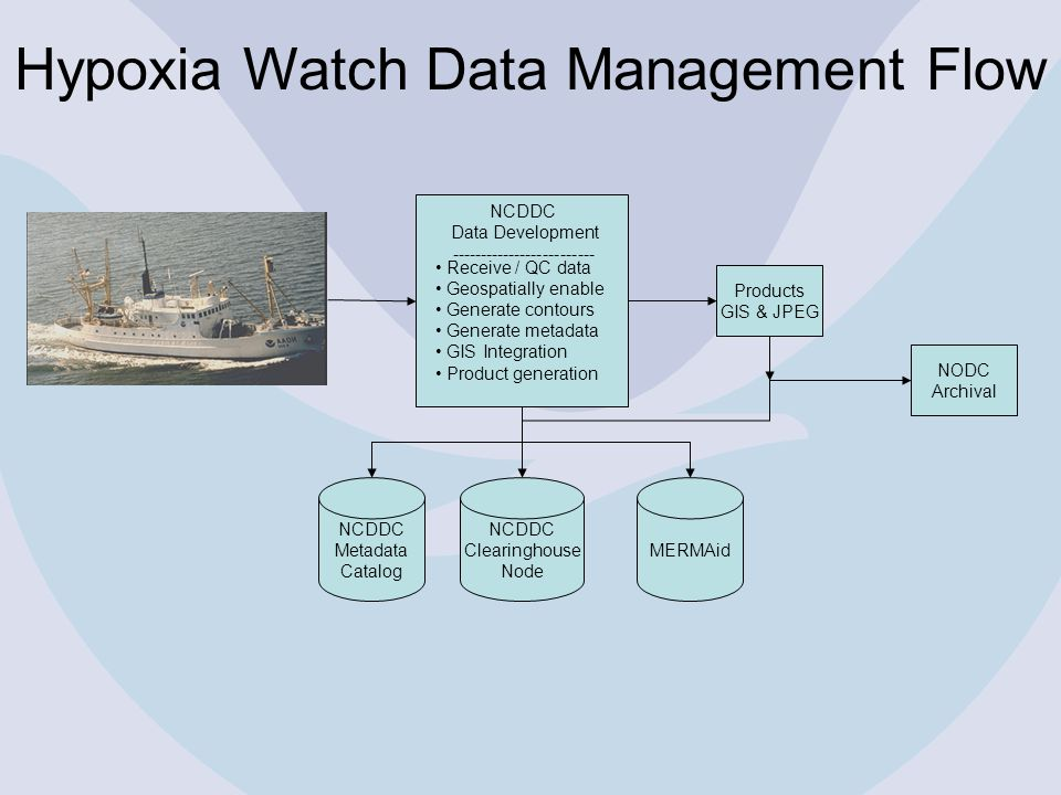 Hypoxia Watch Data Management Flow Products GIS & JPEG NODC Archival NCDDC Metadata Catalog NCDDC Clearinghouse Node MERMAid NCDDC Data Development ------------------------- Receive / QC data Geospatially enable Generate contours Generate metadata GIS Integration Product generation