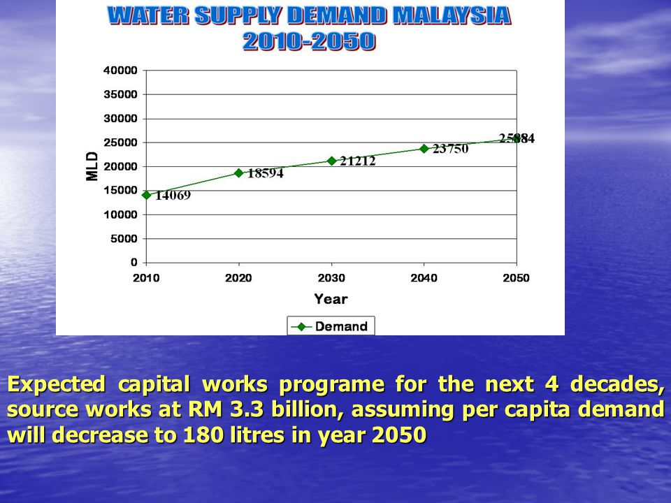 Expected capital works programe for the next 4 decades, source works at RM 3.3 billion, assuming per capita demand will decrease to 180 litres in year 2050