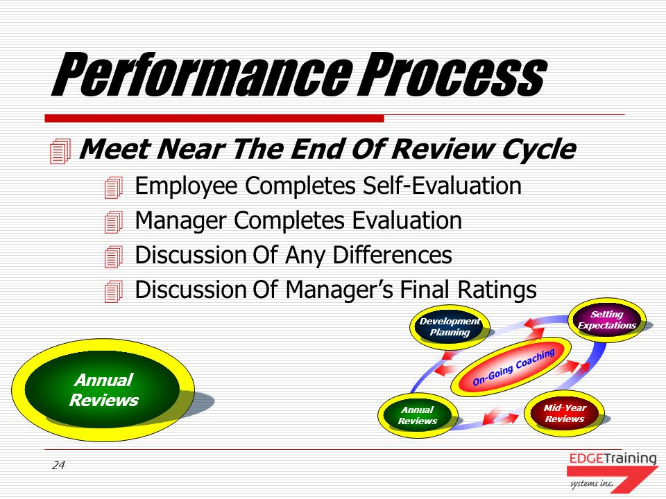 23 Performance Process Meet ½ Way Through The Cycle Define Employees Performance To Date Determine Course Corrections Adjustments To Goals Or Objectiv