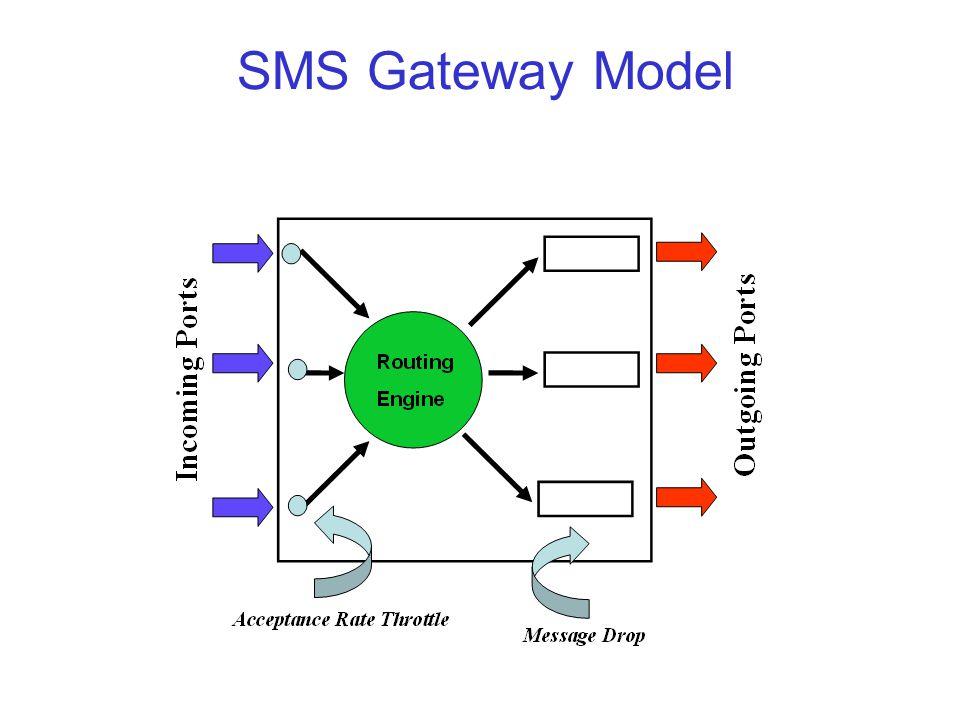 SMS Gateway Model