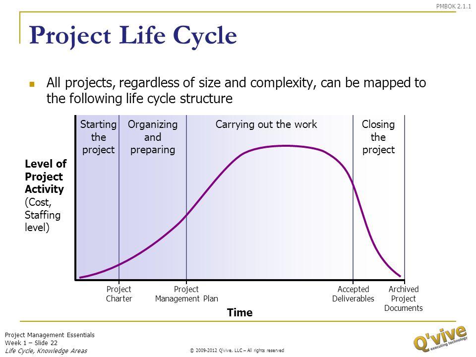 Project Management Essentials Week 1 – Slide 22 © 2009-2011 Q'vive, LLC – All rights reserved © 2009-2012 Q'vive, LLC – All rights reserved Project Li