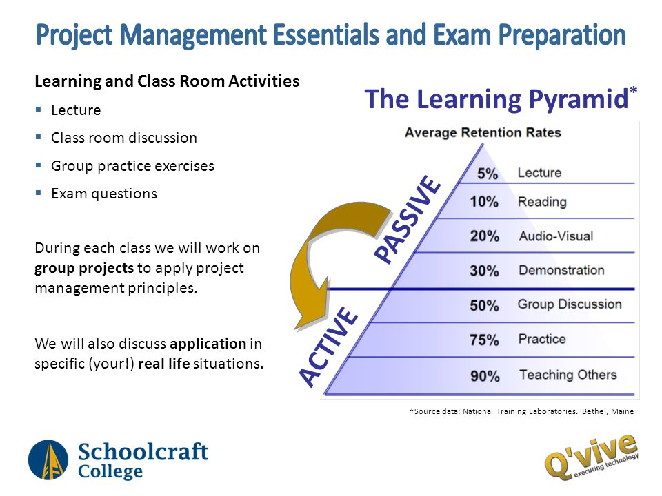 Learning and Class Room Activities Lecture Class room discussion Group practice exercises Exam questions *Source data: National Training Laboratories.