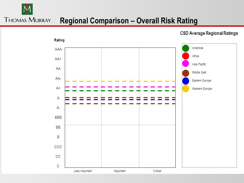 Rating AAA AA+ AA AA- A+ A A- BBB BB B CCC CC C Regional Comparison – Overall Risk Rating Less importantImportantCritical Americas Africa Asia Pacific Middle East Eastern Europe Western Europe CSD Average Regional Ratings