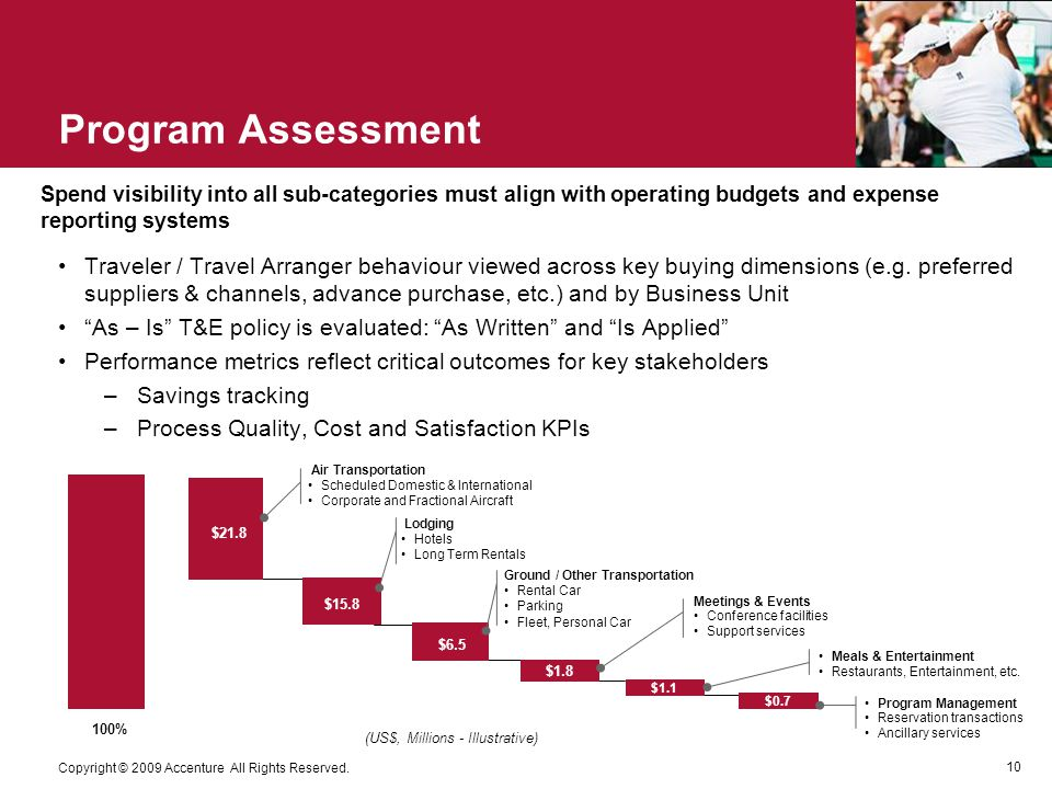 10 Copyright © 2009 Accenture All Rights Reserved. Program Assessment Traveler / Travel Arranger behaviour viewed across key buying dimensions (e.g. p