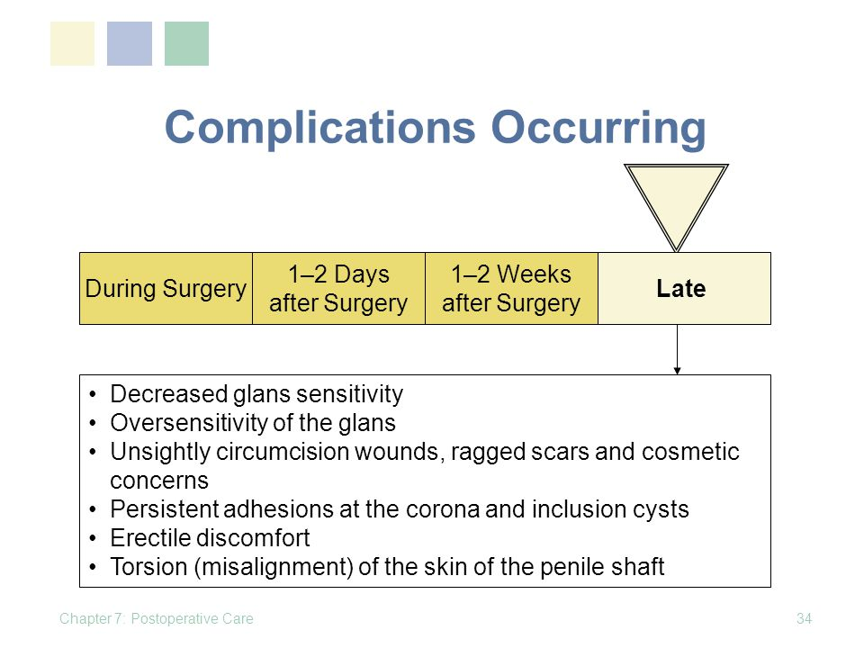 Complications Occurring Chapter 7: Postoperative Care34 During Surgery 1–2 Days after Surgery 1–2 Weeks after Surgery Late Decreased glans sensitivity Oversensitivity of the glans Unsightly circumcision wounds, ragged scars and cosmetic concerns Persistent adhesions at the corona and inclusion cysts Erectile discomfort Torsion (misalignment) of the skin of the penile shaft