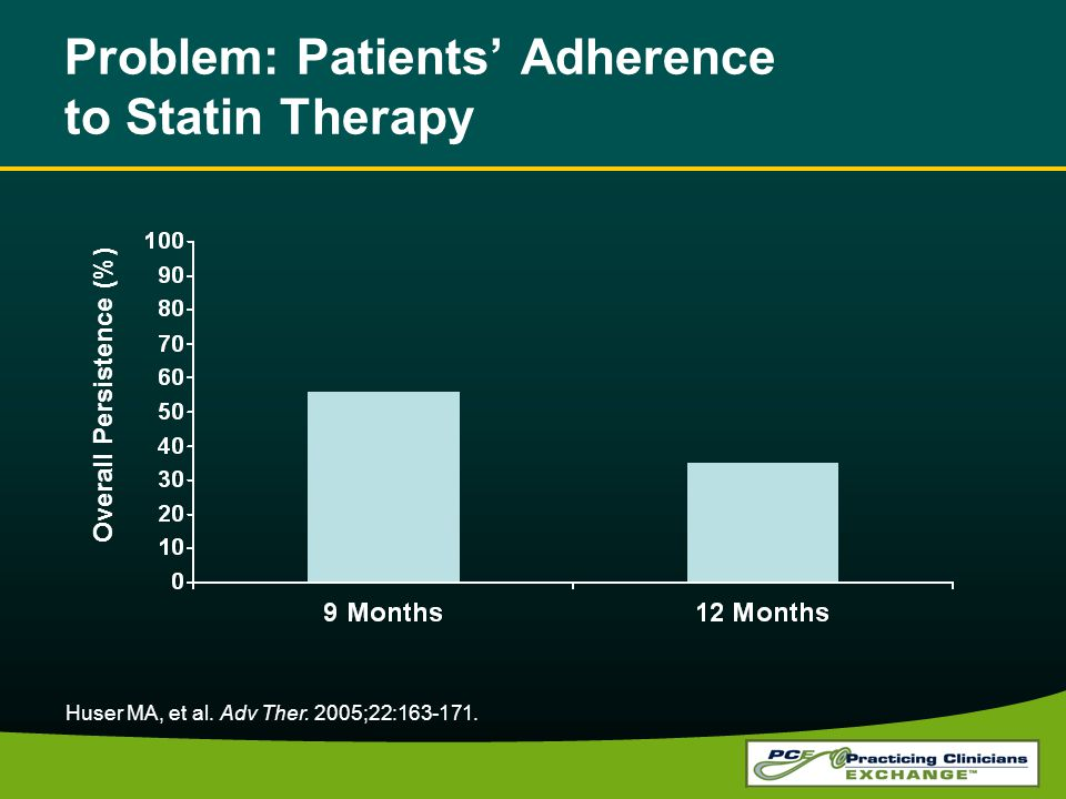 Problem: Patients Adherence to Statin Therapy Huser MA, et al. Adv Ther. 2005;22:163-171. Overall Persistence (%)