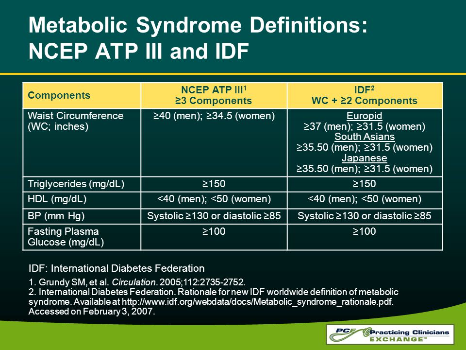 Metabolic Syndrome Definitions: NCEP ATP III and IDF Components NCEP ATP III 1 3 Components IDF 2 WC + 2 Components Waist Circumference (WC; inches) 40 (men); 34.5 (women)Europid 37 (men); 31.5 (women) South Asians 35.50 (men); 31.5 (women) Japanese 35.50 (men); 31.5 (women) Triglycerides (mg/dL)150 HDL (mg/dL)<40 (men); <50 (women) BP (mm Hg)Systolic 130 or diastolic 85 Fasting Plasma Glucose (mg/dL) 100 1.