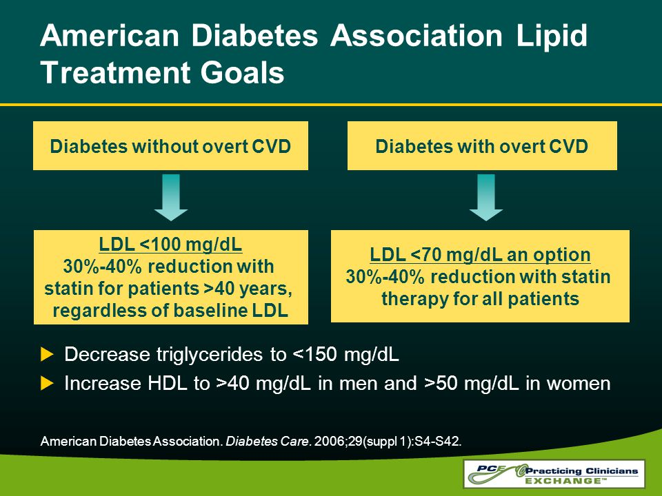 American Diabetes Association Lipid Treatment Goals Decrease triglycerides to <150 mg/dL Increase HDL to >40 mg/dL in men and >50 mg/dL in women Diabetes without overt CVDDiabetes with overt CVD LDL <100 mg/dL 30%-40% reduction with statin for patients >40 years, regardless of baseline LDL LDL <70 mg/dL an option 30%-40% reduction with statin therapy for all patients American Diabetes Association.