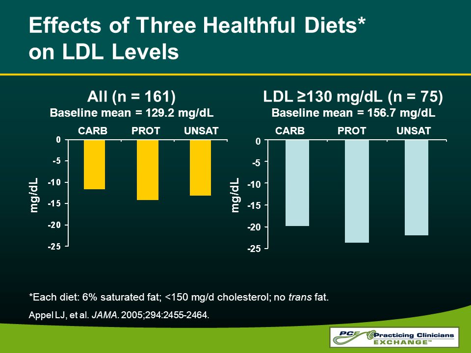 Effects of Three Healthful Diets* on LDL Levels All (n = 161) Baseline mean = 129.2 mg/dL LDL 130 mg/dL (n = 75) Baseline mean = 156.7 mg/dL CARB PROT UNSAT CARB PROT UNSAT *Each diet: 6% saturated fat; <150 mg/d cholesterol; no trans fat.