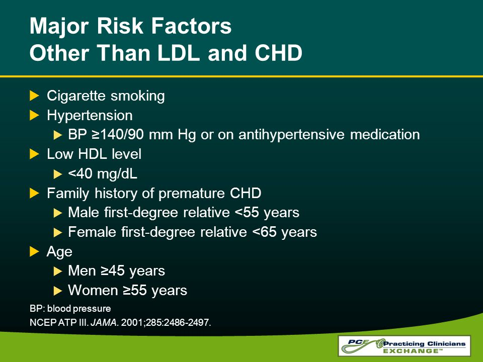 Major Risk Factors Other Than LDL and CHD Cigarette smoking Hypertension BP 140/90 mm Hg or on antihypertensive medication Low HDL level <40 mg/dL Fam