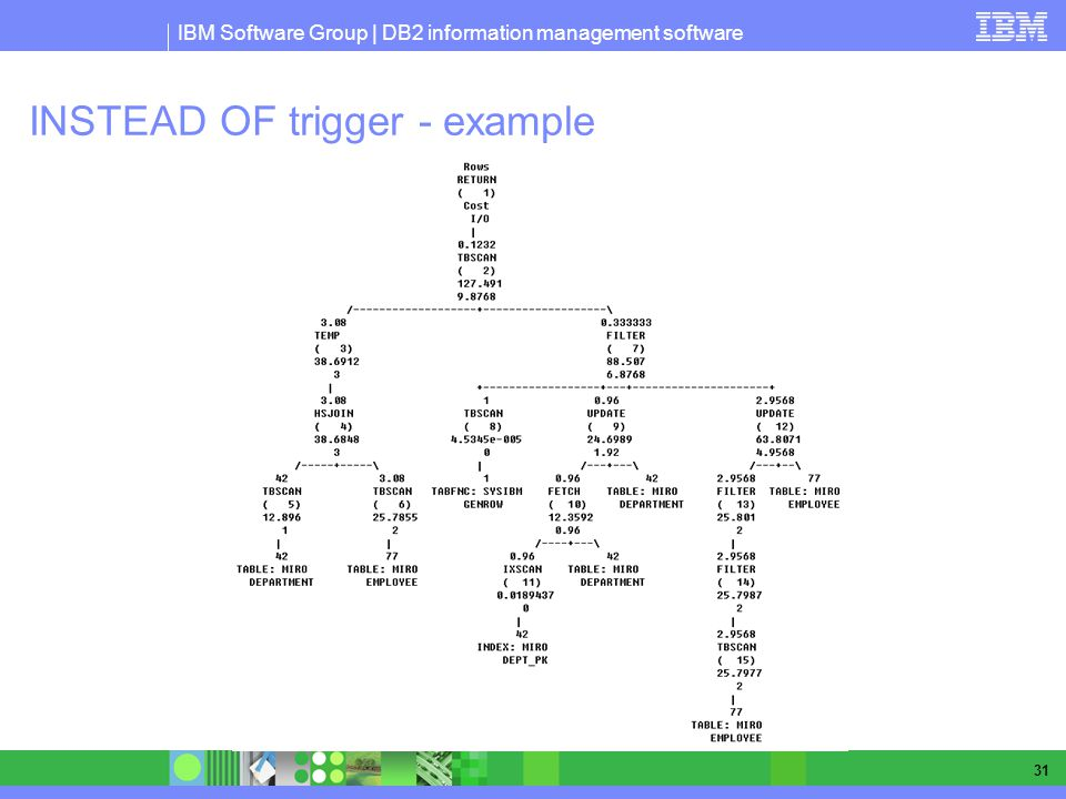 IBM Software Group | DB2 information management software 31 INSTEAD OF trigger - example
