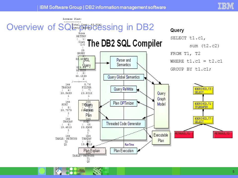 IBM Software Group | DB2 information management software 5 Overview of SQL processing in DB2 Query SELECT t1.c1, sum (t2.c2) FROM T1, T2 WHERE t1.c1 = t2.c1 GROUP BY t1.c1; Access Plan: Total Cost: Query Degree:1 Rows RETURN ( 1) Cost I/O | 25 GRPBY ( 2) | MSJOIN ( 3) / \ TBSCAN FILTER ( 4) ( 7) | | SORT TBSCAN ( 5) ( 8) | | TBSCAN SORT ( 6) ( 9) | | TABLE: PETRUS3 TBSCAN T2 ( 10) Q | 144 TABLE: PETRUS3 T1 Q2