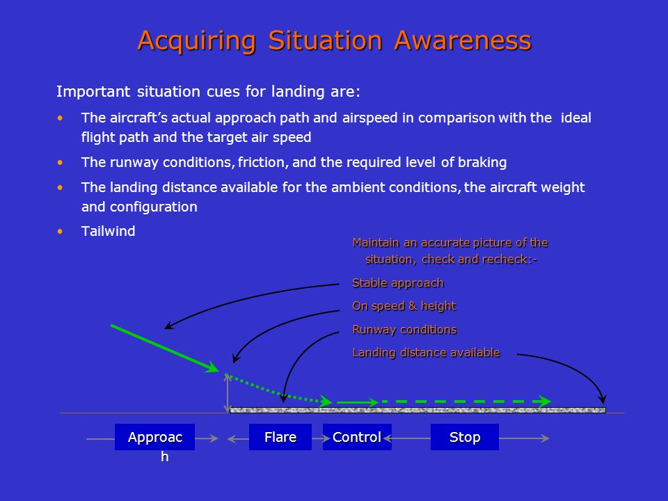 Acquiring Situation Awareness Important situation cues for landing are: The aircrafts actual approach path and airspeed in comparison with the ideal f