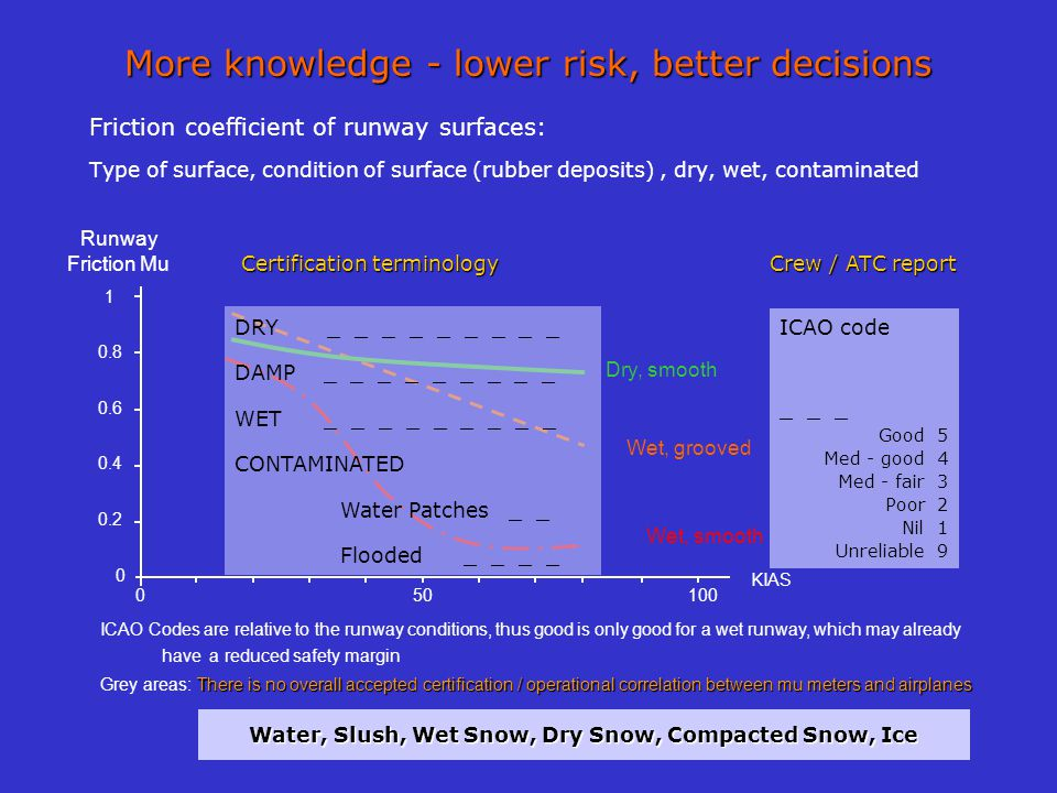 More knowledge - lower risk, better decisions Friction coefficient of runway surfaces: Type of surface, condition of surface (rubber deposits), dry, w