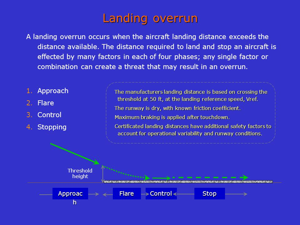 Landing overrun A landing overrun occurs when the aircraft landing distance exceeds the distance available. The distance required to land and stop an