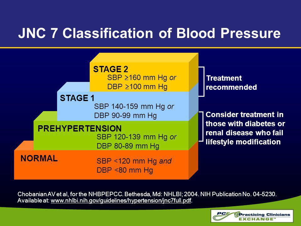 NORMAL PREHYPERTENSION STAGE 1 STAGE 2 SBP <120 mm Hg and DBP <80 mm Hg SBP 120-139 mm Hg or DBP 80-89 mm Hg SBP 140-159 mm Hg or DBP 90-99 mm Hg SBP 160 mm Hg or DBP 100 mm Hg Treatment recommended Consider treatment in those with diabetes or renal disease who fail lifestyle modification JNC 7 Classification of Blood Pressure Chobanian AV et al, for the NHBPEPCC.