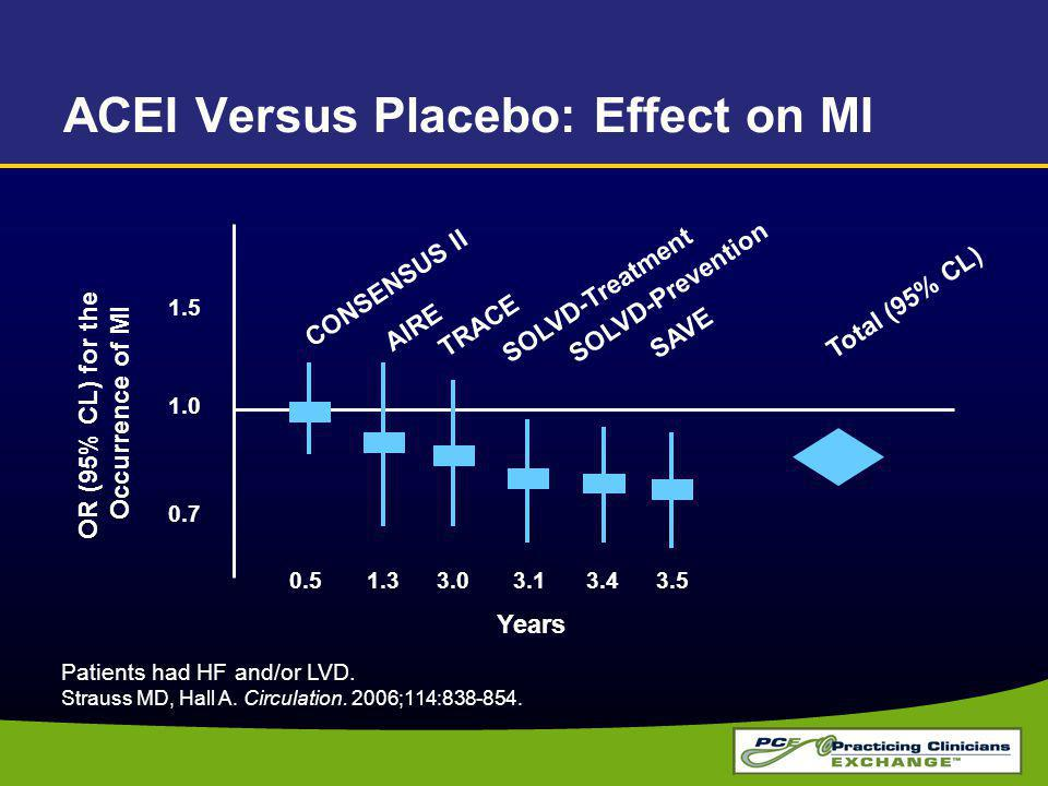 ACEI Versus Placebo: Effect on MI Patients had HF and/or LVD.