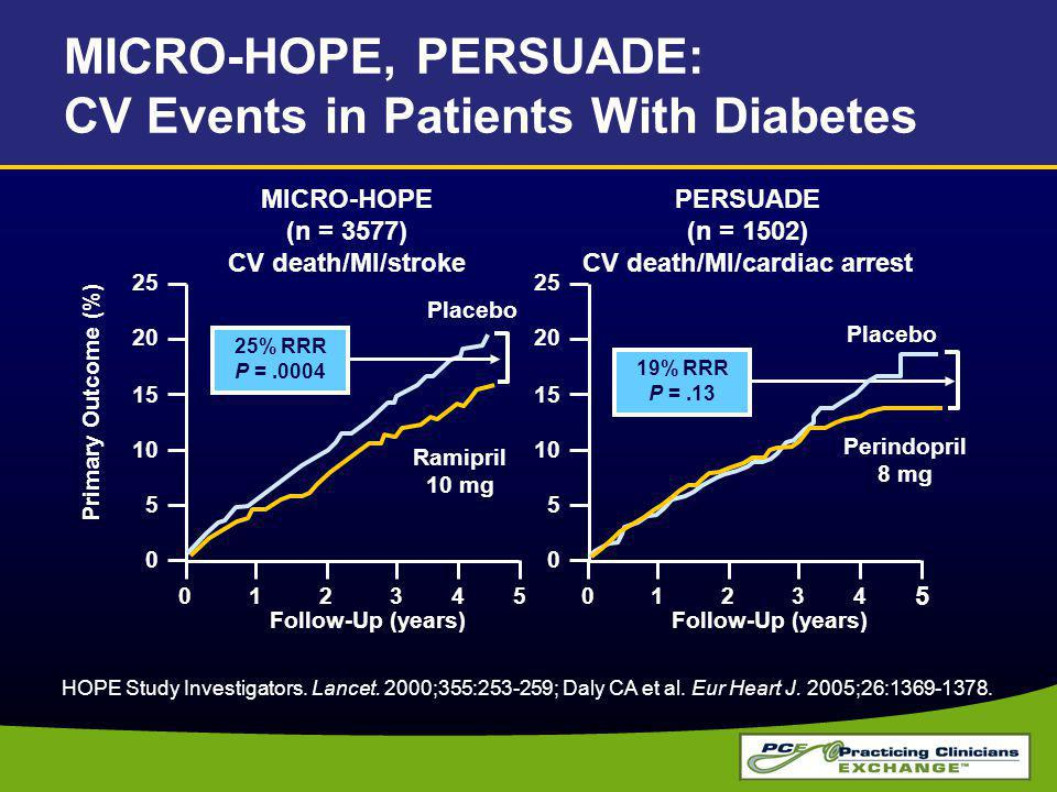 MICRO-HOPE, PERSUADE: CV Events in Patients With Diabetes HOPE Study Investigators.